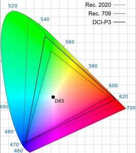 DCI-P3_spazio colore
