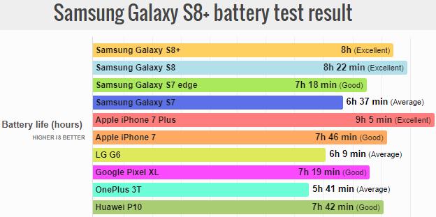 Autonomia del Galaxy S8 plus