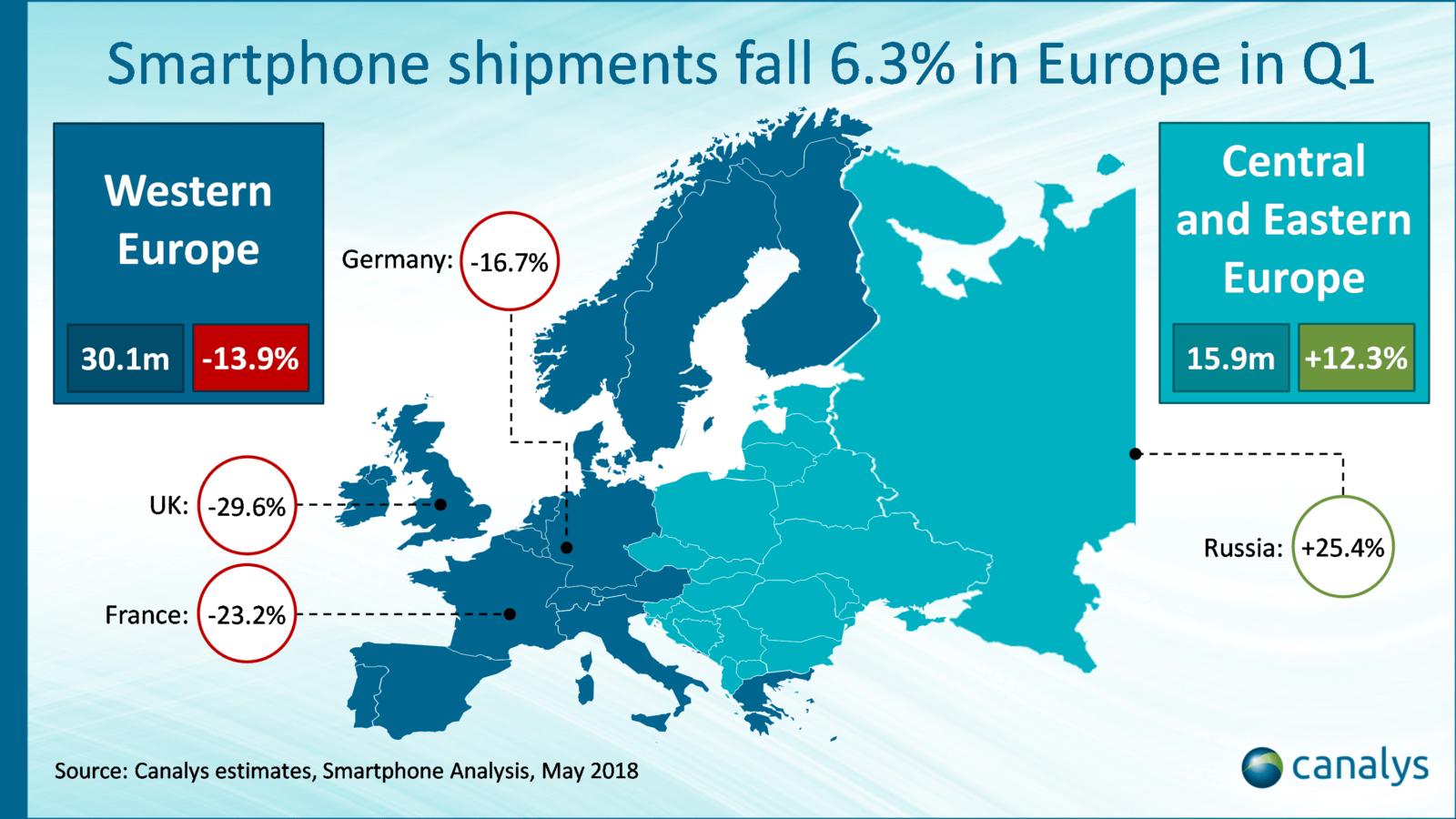 Europa in calo spedizioni smartphone