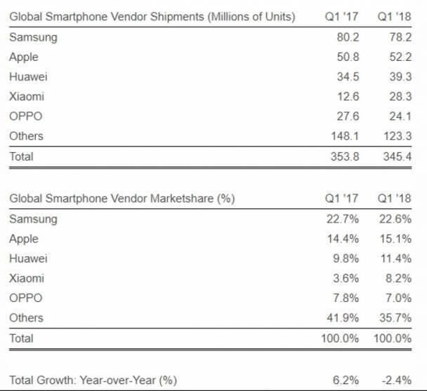 Xiaomi supera Oppo nel Q1 2018