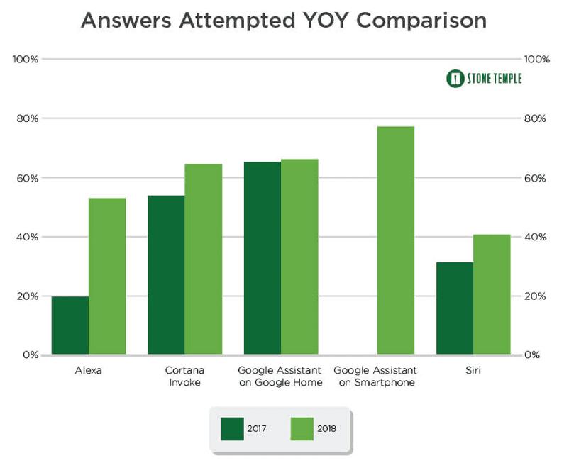 Nuovi test indicano Google Assitant come il miglior assistente vocale | Evosmart.it