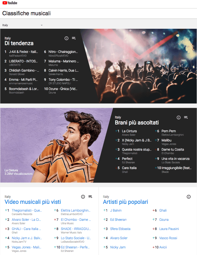 Arrivano le classifiche musicali di Youtube
