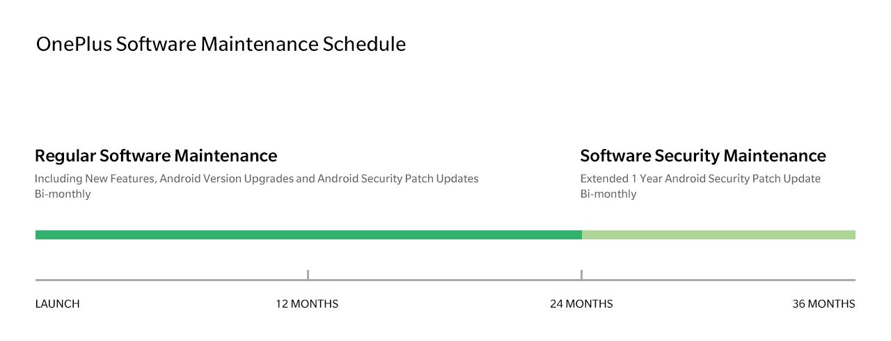 OnePlus promette 2 anni di aggiornamenti software ai suoi utenti