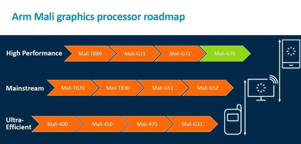 Ad accompagnare i nuovi core Cortex A76 ci sarà la Mali G76 | Evosmart.it