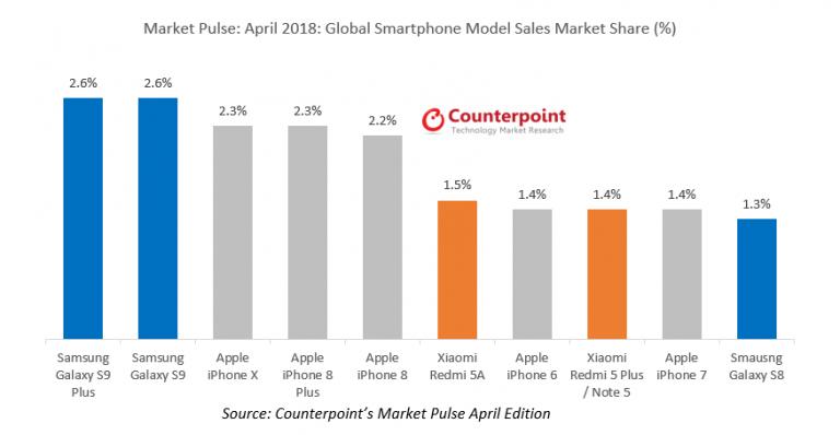 Galaxy S9 e S9+ superano iPhone X nelle vendite di Aprile