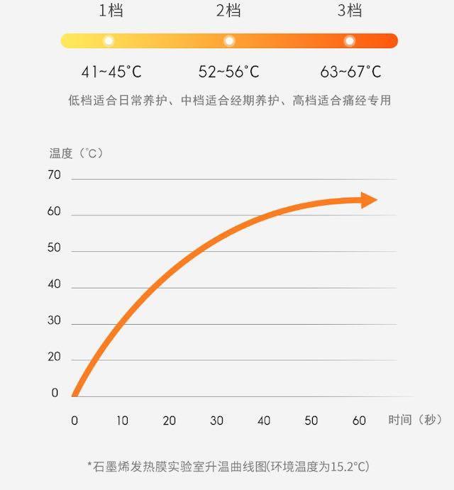 Temperature della fascia | Evosmart.it
