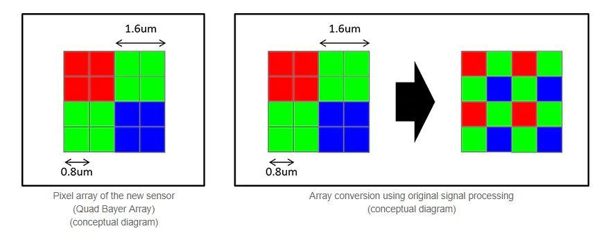 Sony presenta IMX586: il primo sensore per smartphone da 48 megapixel!