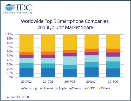 Grafico IDC Q2 2018