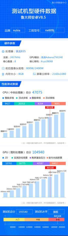 I risultati ottenuti dallo smartphone su Master Lu (benchmark piuttosto diffudo in Cina) pubblicato su Weibo