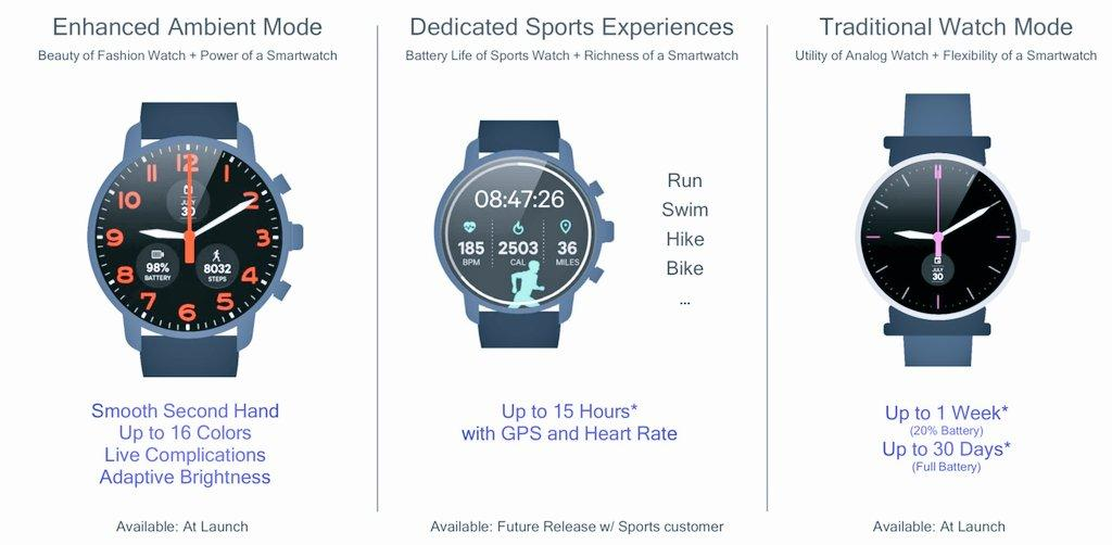 Presentato lo Snapdragon 3100: ecco il cuore dei futuri smartwatch Wear Os