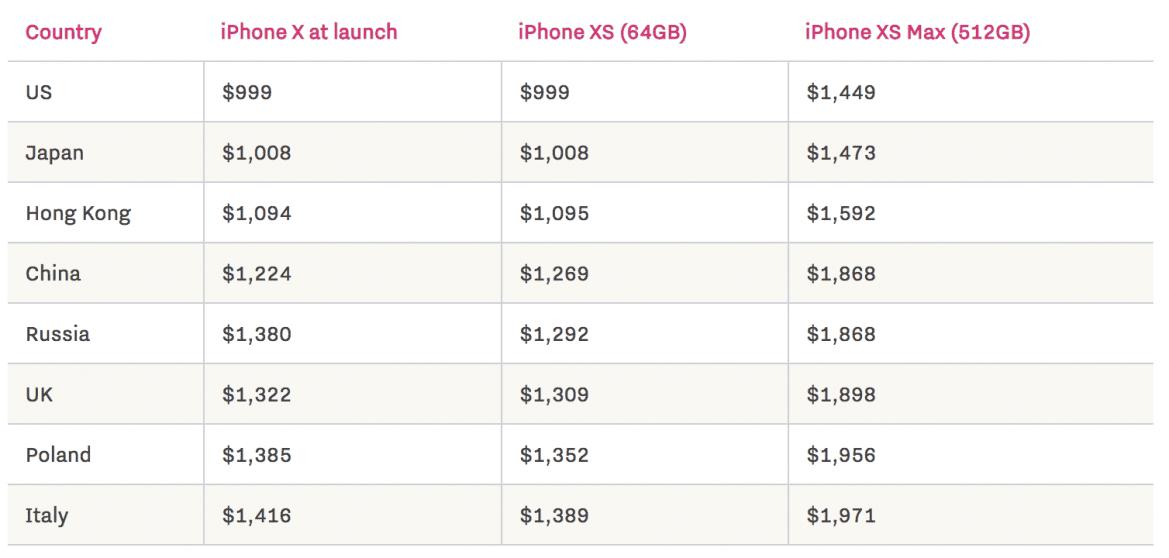 prezzi iphone nel mondo