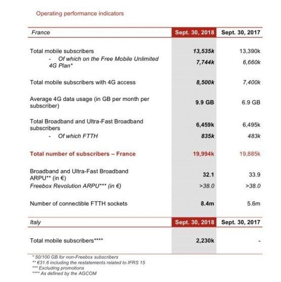 Numeri interessanti per il nuovo operatore approdato in Italia