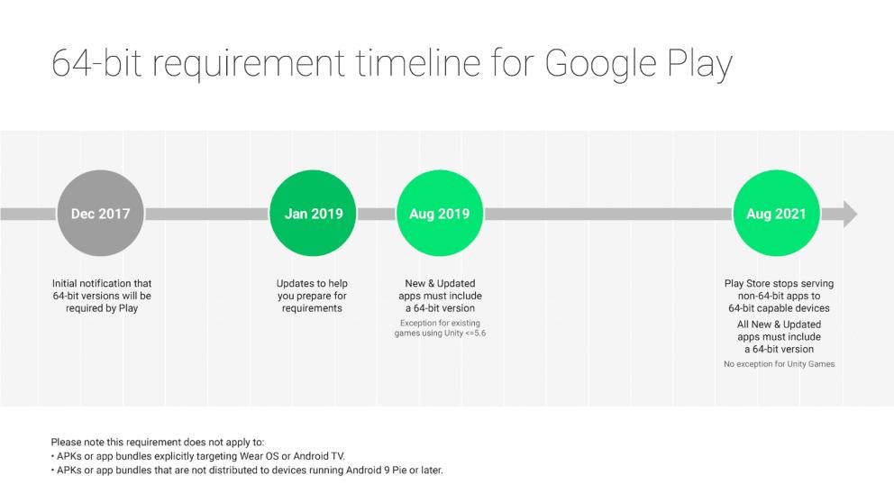 Nel 2021 l'era delle app a 32-Bit su Android avrà termine