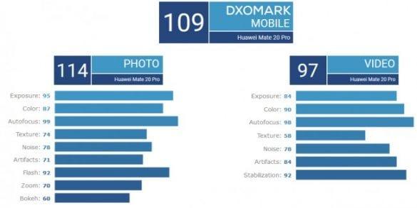 Huawei Mate 20 Pro testato da DxOMark: punteggio al top ma non è da solo | Evosmart.it