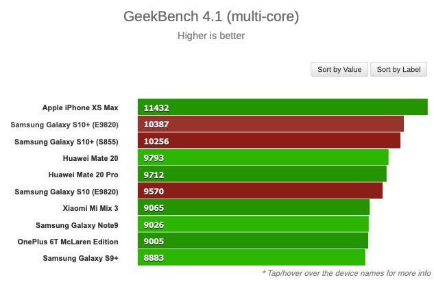Samsung Galaxy S10+ si prepara al lancio: prestazioni migliorate su Geekbench