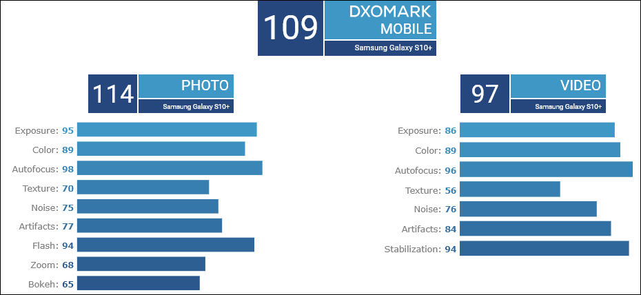 Samsung Galaxy S10+ supera i test di DxOMark: è già battaglia con Mate 20 Pro