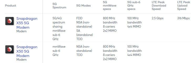 modem 5g snapdragon