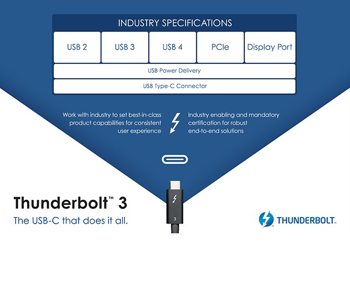 Annunciato il protocollo USB4 basato su ThunderBolt 3 | Evosmart.it