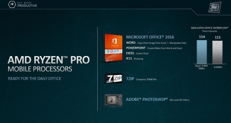 Grafica VEGA sui nuovi Ryzen PRO e Athlon PRO | Evosmart.it