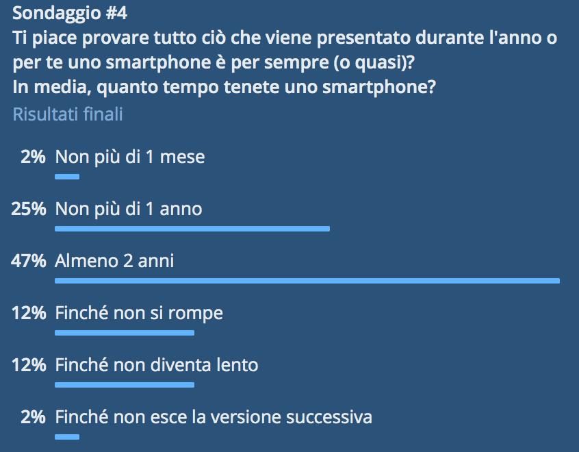 Quanto tempo teniamo uno smartphone in media? Lo abbiamo chiesto a voi