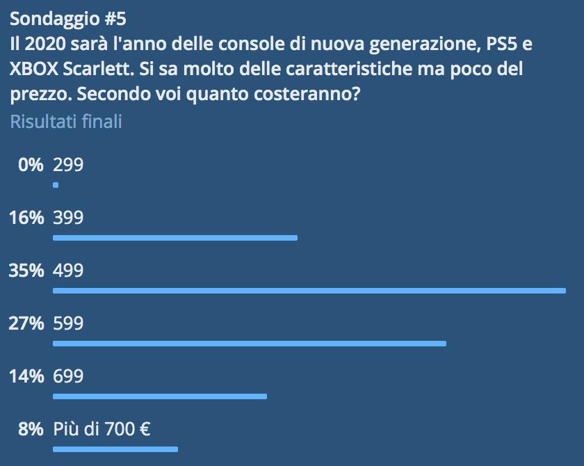 Quanto costeranno PS5 e XBOX Scarlett? Lo abbiamo chiesto a voi