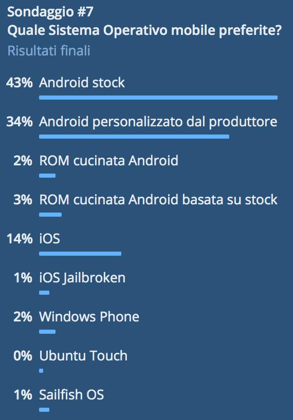 Quale OS mobile preferite? Lo abbiamo chiesto a voi