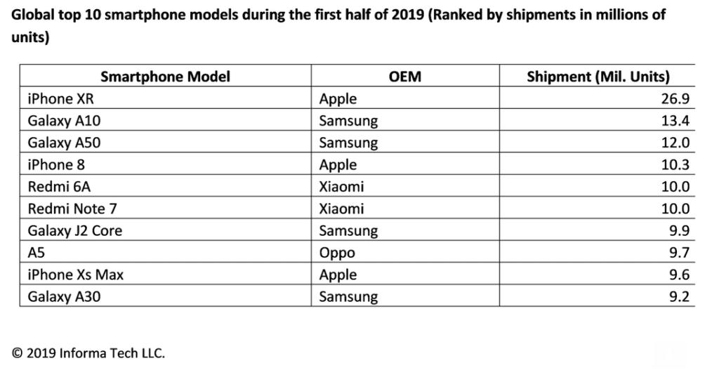 Apple: lo smartphone più venduto del 2019 è iPhone XR
