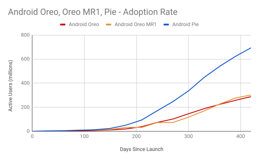 Google: si iniziano a vedere i primi frutti di Project Treble