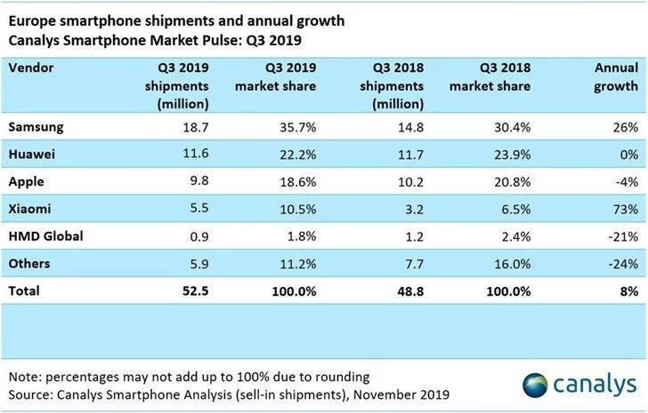 Xiaomi è il brand con la maggior crescita in Europa: Samsung e Huawei nel mirino
