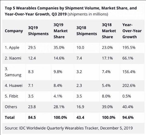 Apple: triplicate le vendite nel settore degli indossabili