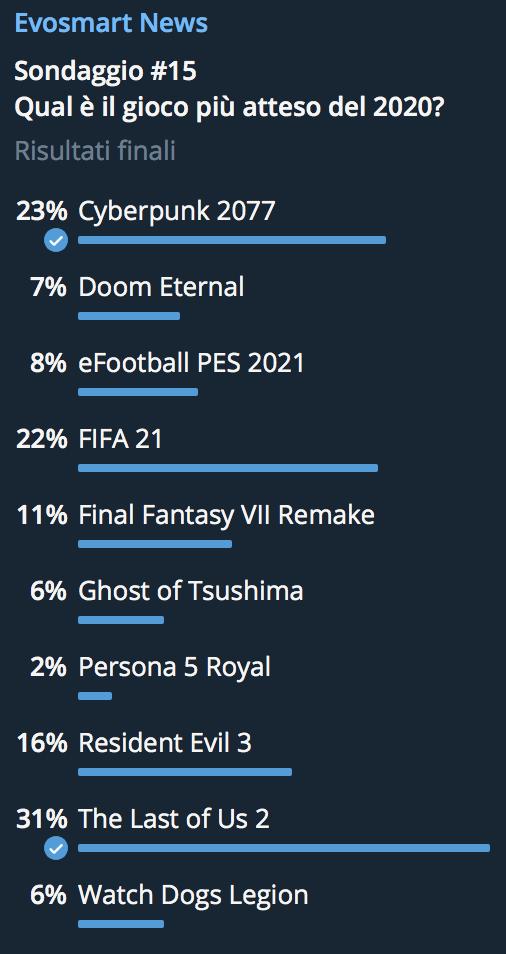 Quali sono i videogiochi più attesi del 2020? Lo abbiamo chiesto a voi