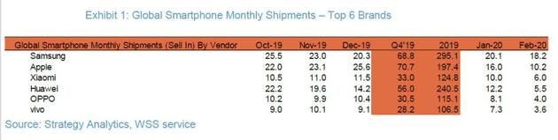 Xiaomi sorpassa Huawei: è il terzo produttore al mondo