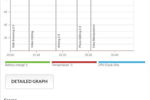Oppo Reno 3 Pro - Performance reali | Evosmart.it