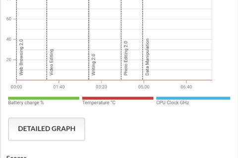 Oppo Reno 3 Pro - Performance dopo l'aggiornamento che permette di barare | Evosmart.it