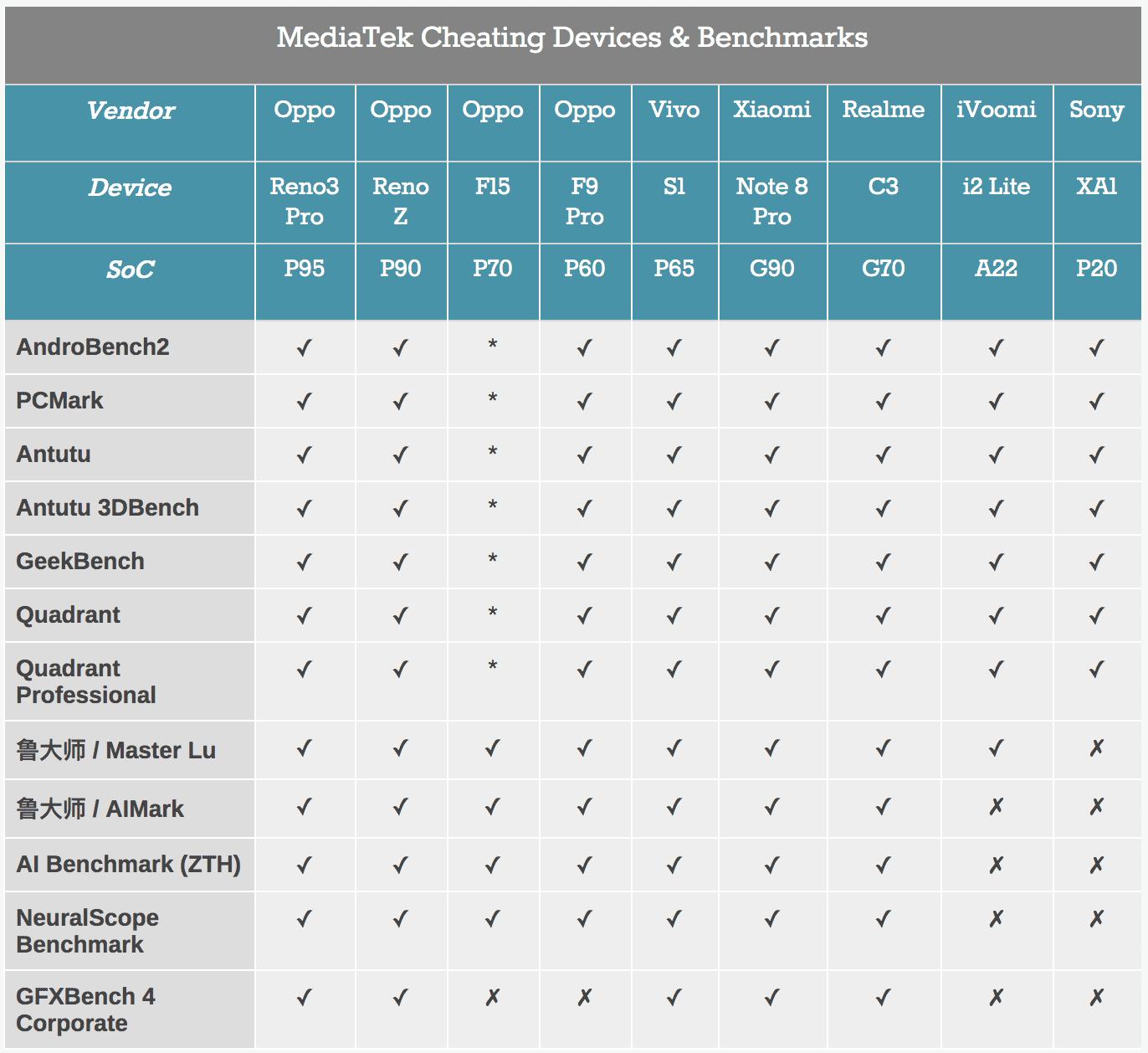 Anche Mediatek beccata a barare nei benchmark