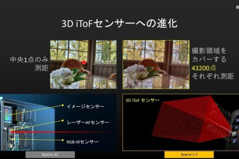 Sony 3D iToF | Evosmart.it