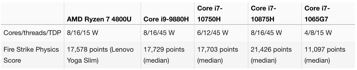 Ryzen 7 4800U batte gli Intel Core i7 di decima generazione nel test Fire Strike Physics