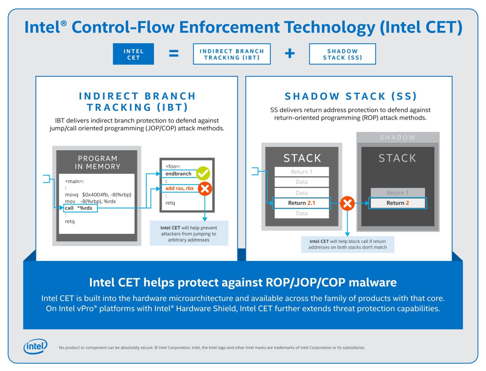 Intel CET - Una nuova funzione sul fronte della sicurezza