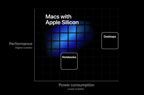 Il Dev-Kit Mac Mini ARM sembra più potente di un Surface Pro X