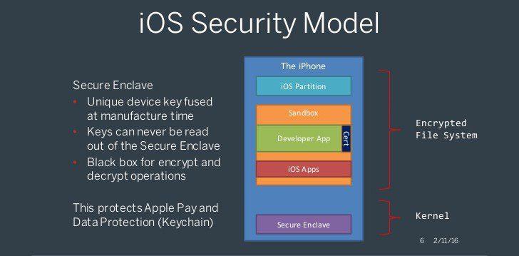 Apple: violato il Secure Enclave tramite exploit hardware