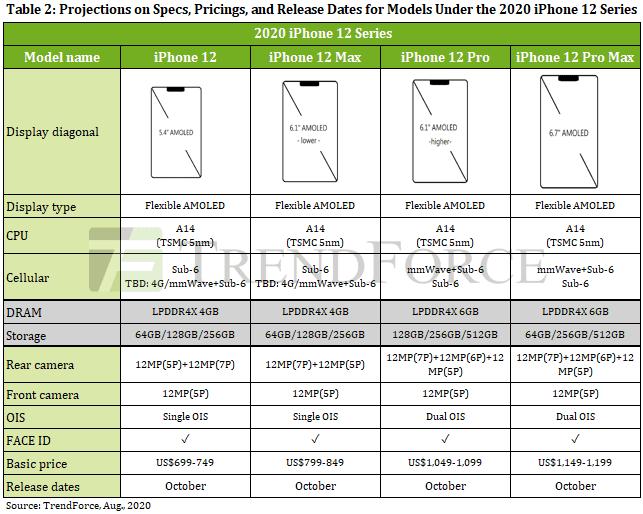 iPhone 12: confermato il sensore da 12 MP ma con pixel più grandi