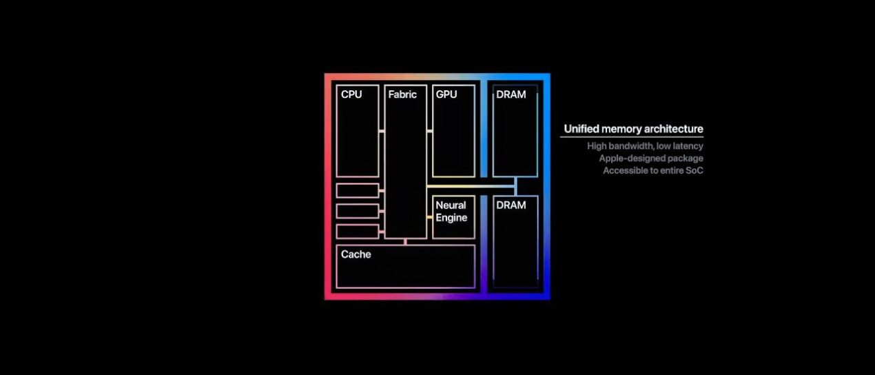 Unified Memory Architecture