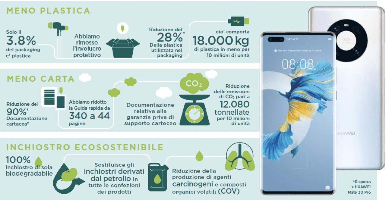 HUAWEI Mate 40 Pro, lo smartphone green più sostenibile di sempre