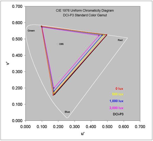 Test della gamma DCI-P3 a vari gradi di luminosità ambientale | Evosmart.it
