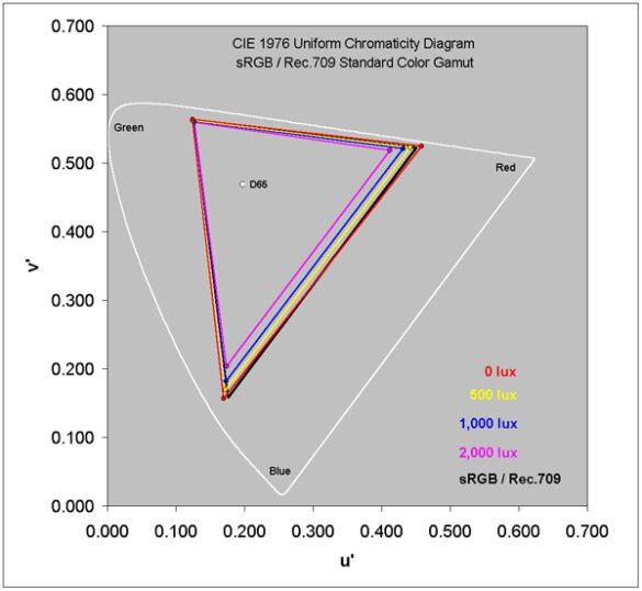 Test della gamma sRGB a vari gradi di luminosità ambientale | Evosmart.it