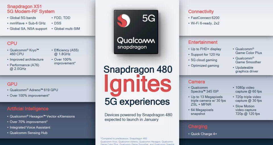 Le principali caratteristiche tecniche dello Snapdragon 480 | Evosmart.it