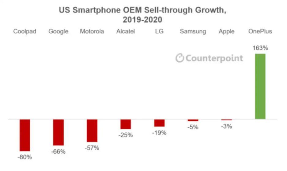 OnePlus festeggia un 2020 da record negli Stati Uniti
