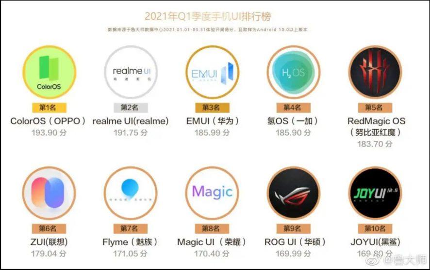MIUI 12 fuori dalla top ten delle UI più ottimizzate