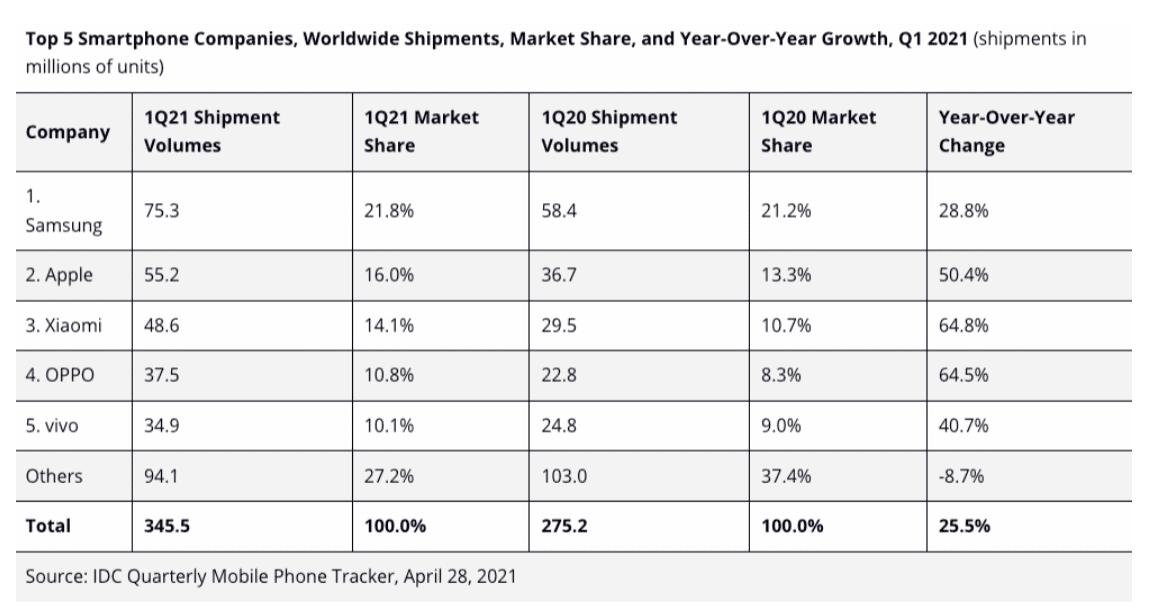 Xiaomi conferma il terzo gradino del podio nella classifica dei top vendor per il terzo trimestre consecutivo