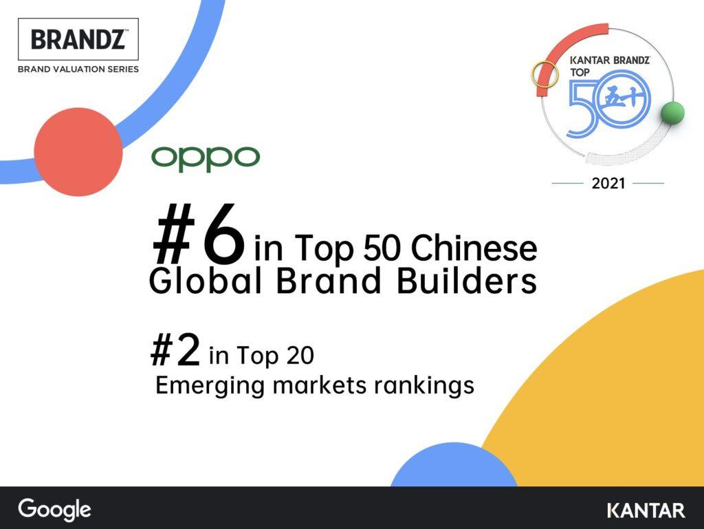 Oppo si aggiudica il sesto posto della Top 50 kantar brandz chinese global brand builders 2021